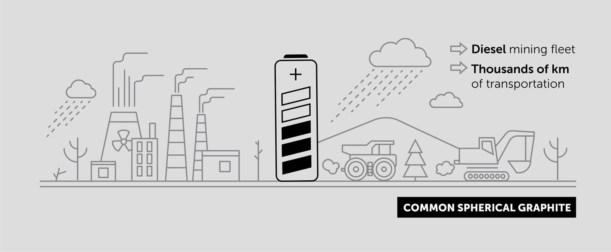 Illustration of diesel graphite transportation