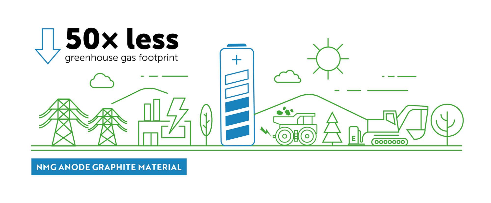 Illustration showing greenhouse gas savings