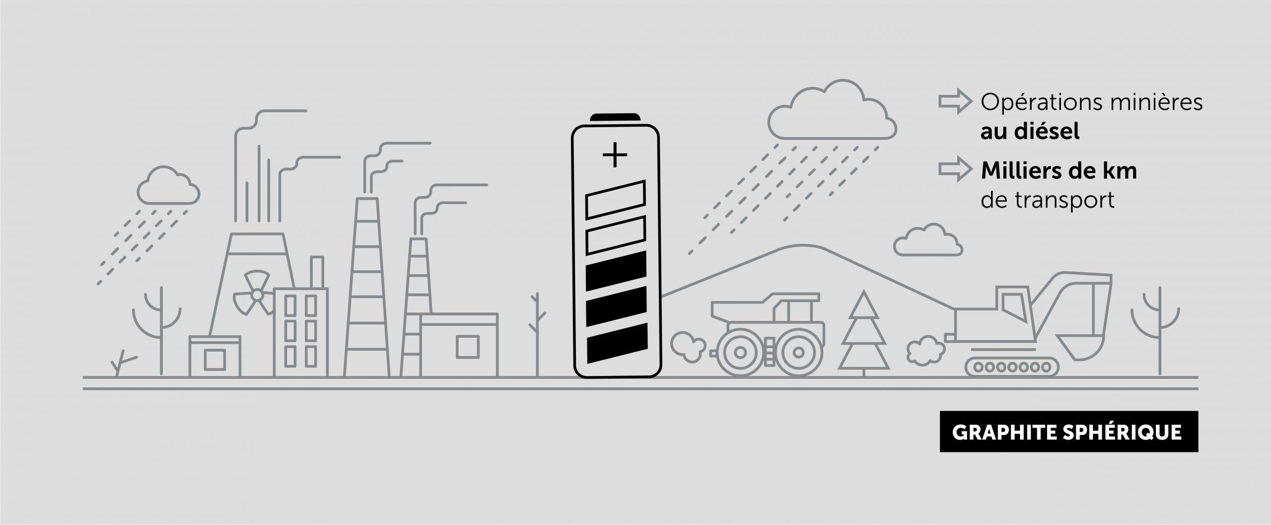 Dessin illustrant une production de graphite plus polluante
