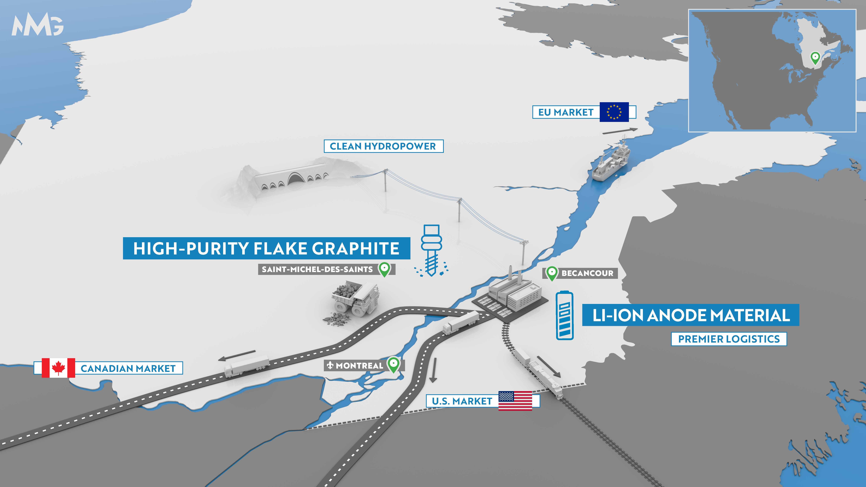3D graphite transport map